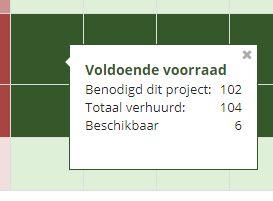 Voorraad per artikel per project per dag